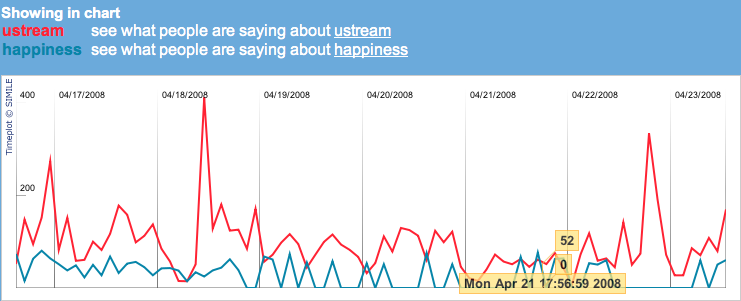 ustream-vs-happiness.png