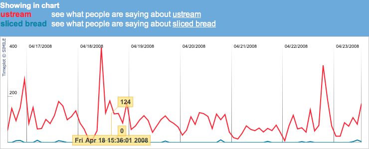 ustream-vs-slicedbread.png