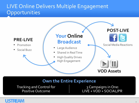 Live Online Delivers Multiple Engagement Opportunities