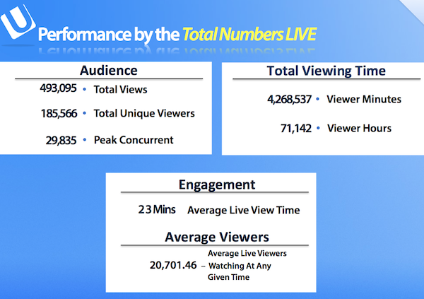Peoples Choice Awards on Ustream Numbers