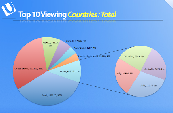 viewing countries
