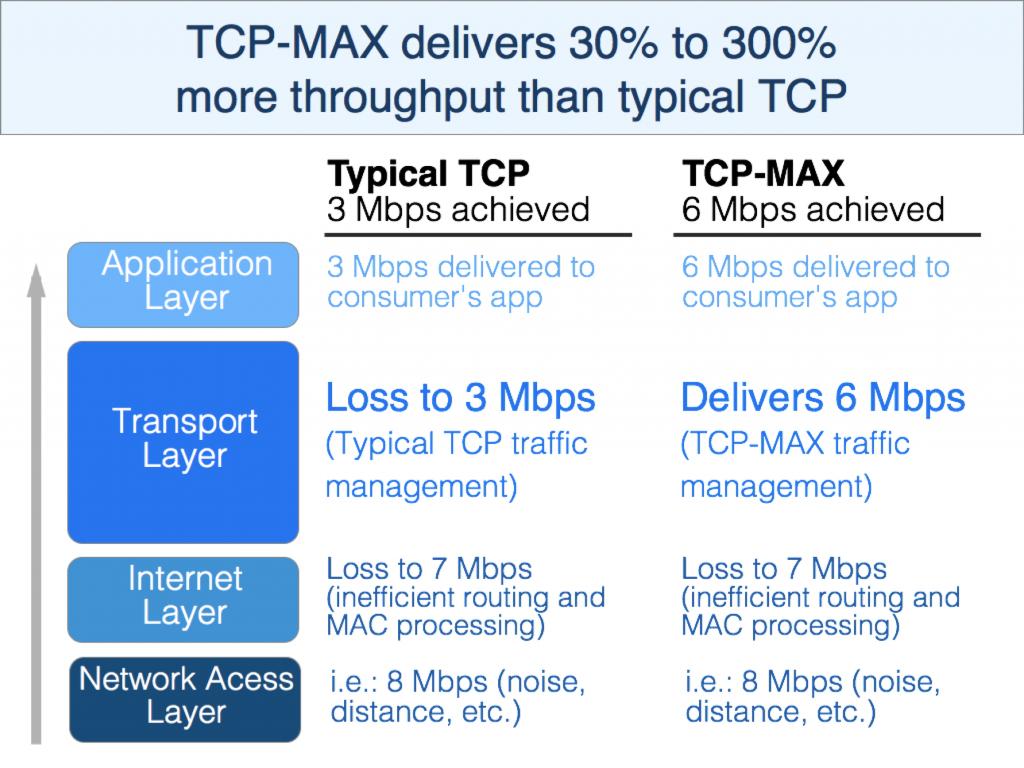 TCP_MAX