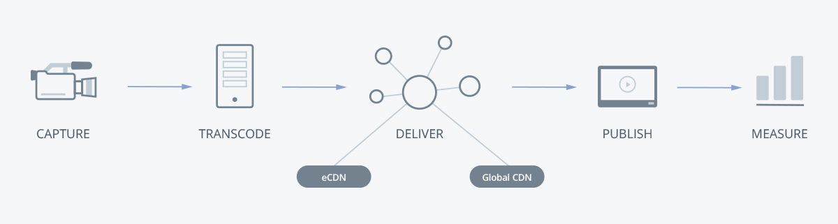ecdn diagram