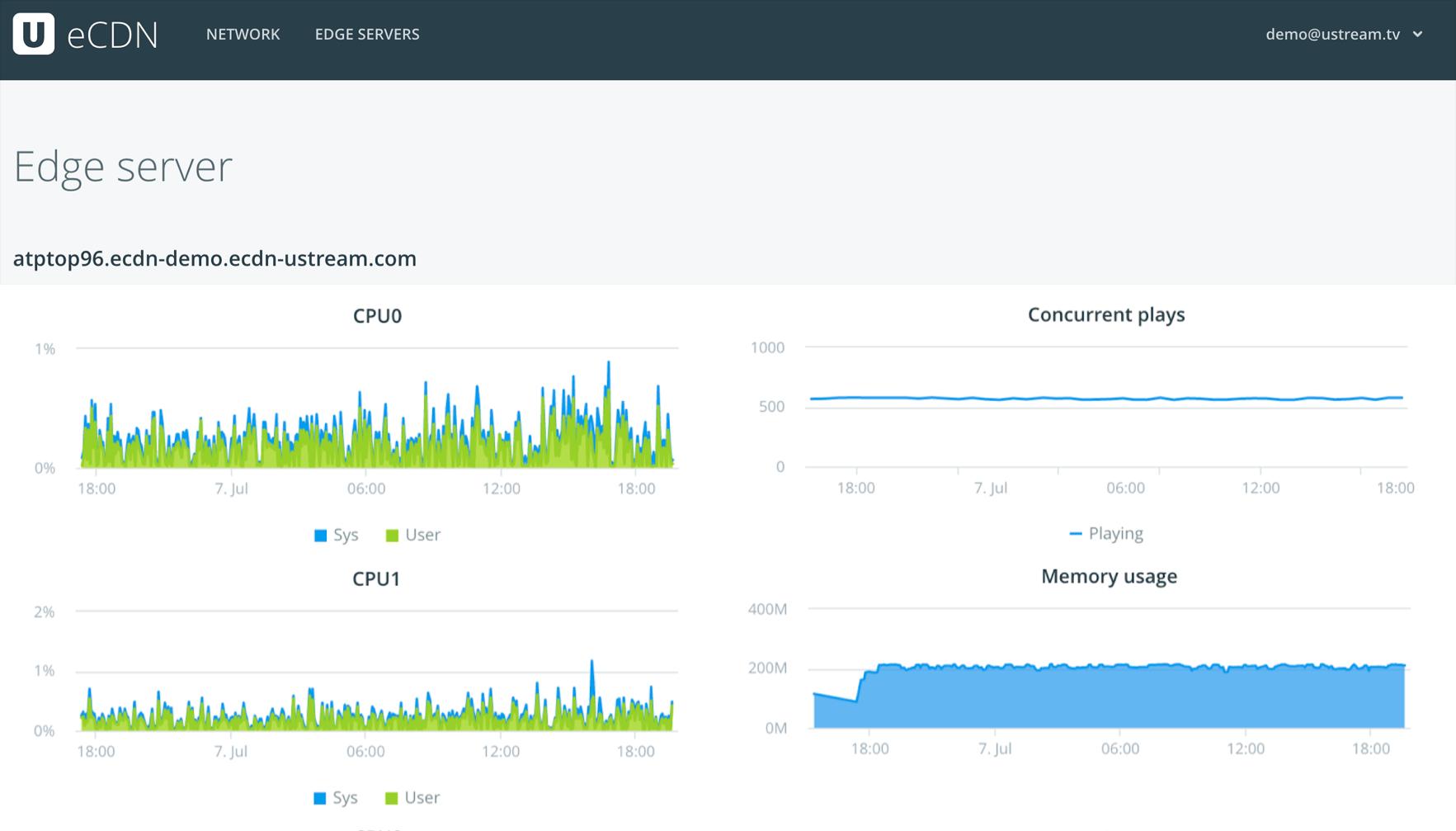 eCDN Benefits: Edge Server