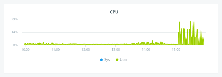 Monitor Network Performance: ECDN CPU Chart