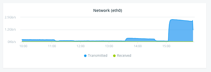 Monitor Network Performance: Network Chart