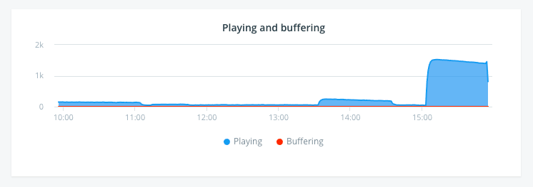 Monitor Network Performance: Playing and Buffering Chart