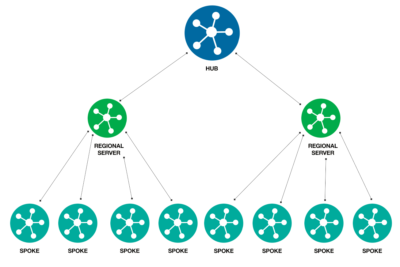 Multi Tiered Distribution: ECDN