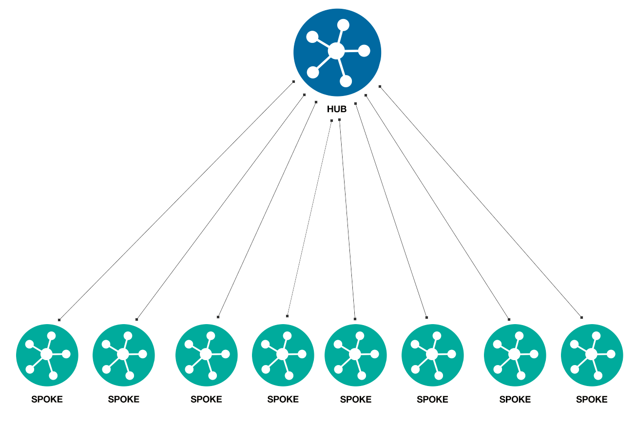 Multi Tiered Distribution: hub-and-spoke network