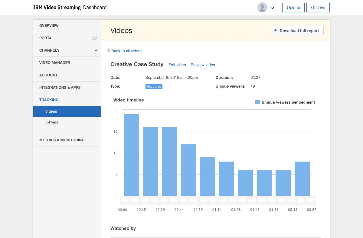 Individual Viewer Tracking Analytics