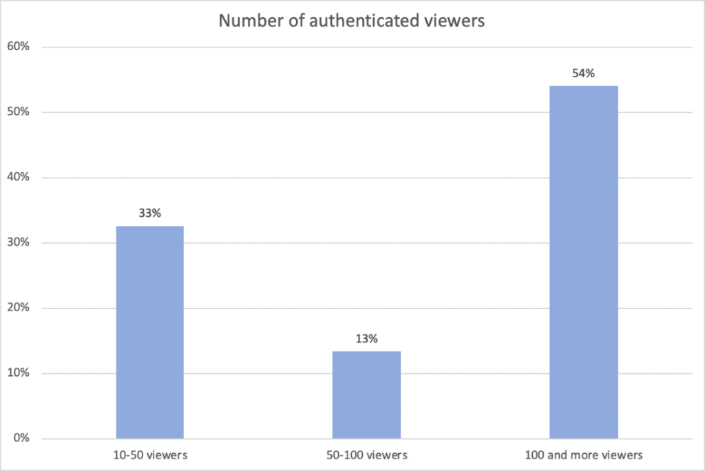 Live Video Streaming Statistics: Authenticated Viewers