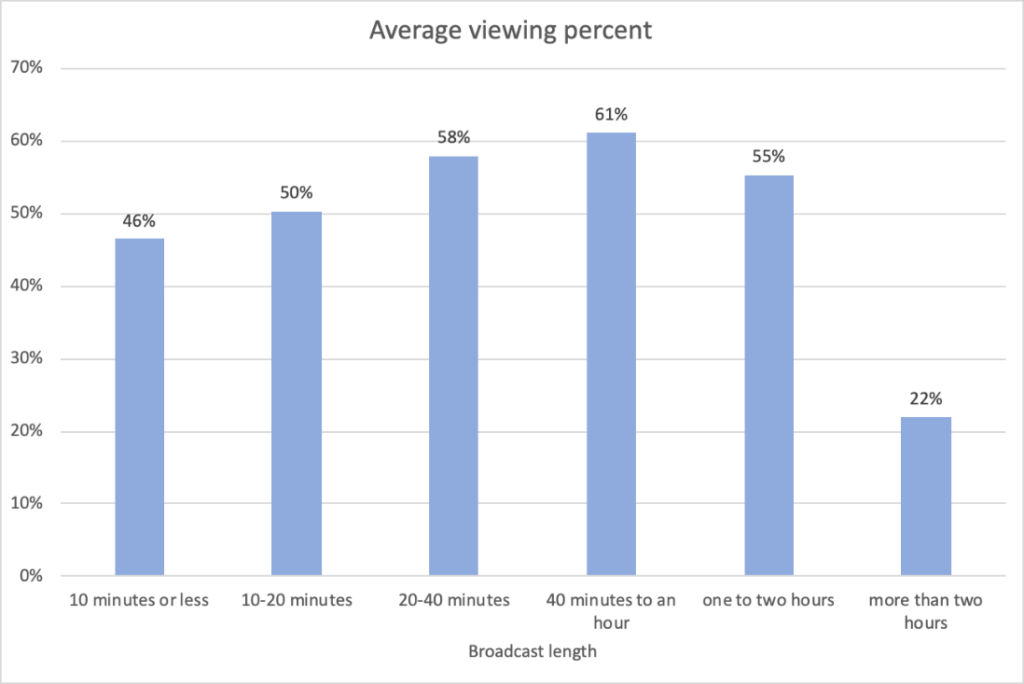 Average Viewing Percent