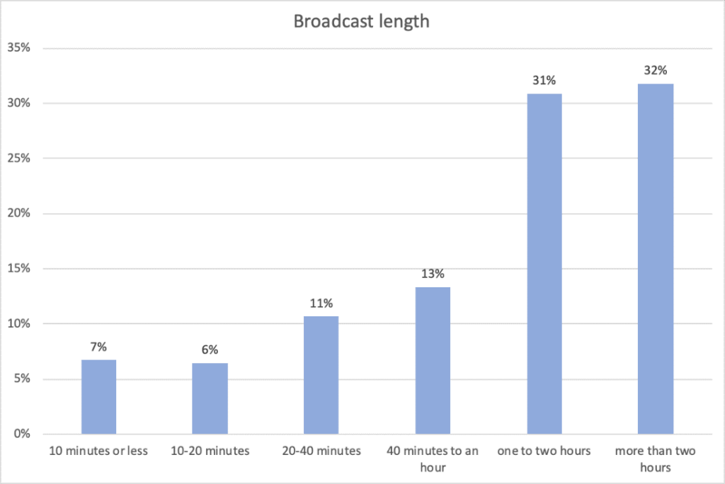 Live Video Streaming Statistics: Broadcast Length