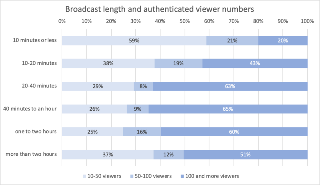 Broadcast Length and Authenticated Viewer Numbers