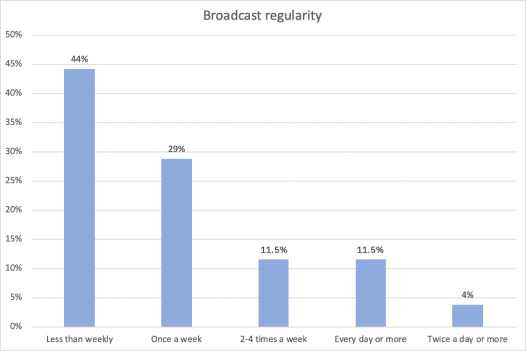 Live Video Streaming Statistics: Broadcast Regularity